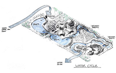 Axonometric view of Odwalla Recycling Facility, water cycle